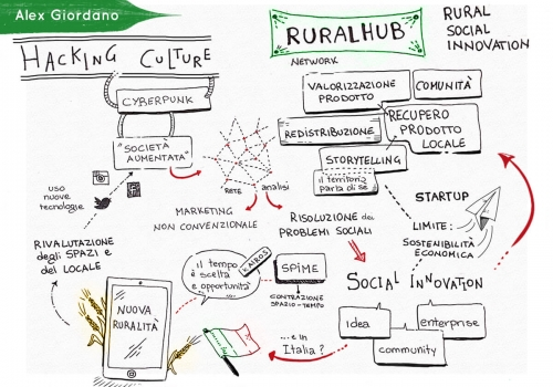 The Rural Social Innovation Manifesto