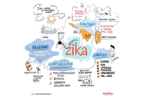Zika virus: transmission and complications
